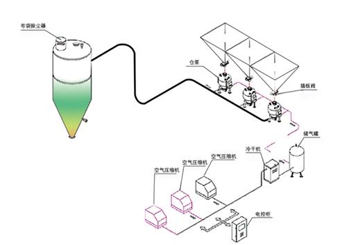 气力输送控制系统的分类介绍与功能特点